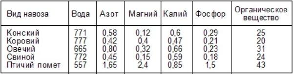 Сравнительные характеристики разных видов навоза